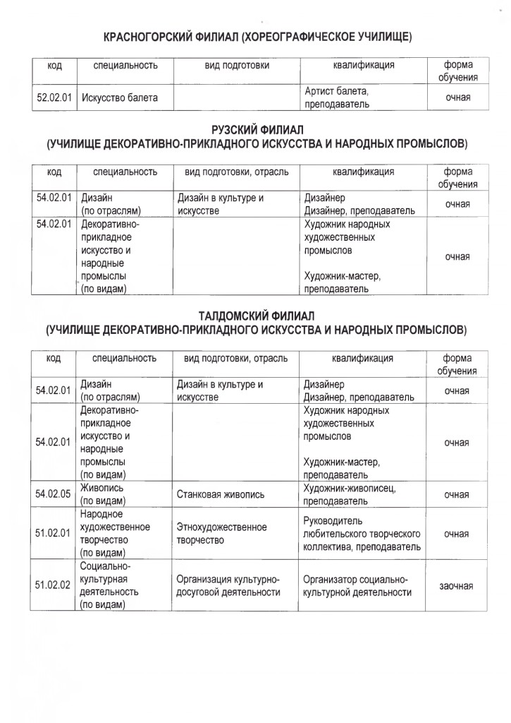 Перечень специальностей_pages-to-jpg-0002
