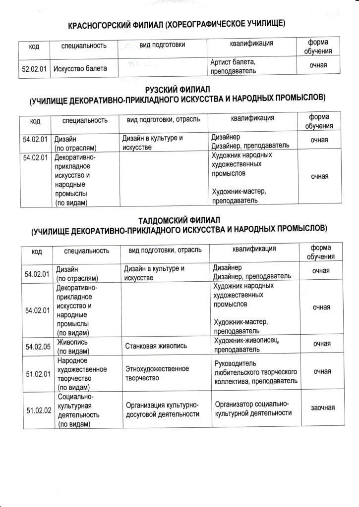 перечень специальностей-2